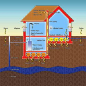 radon mitigation colorado springs