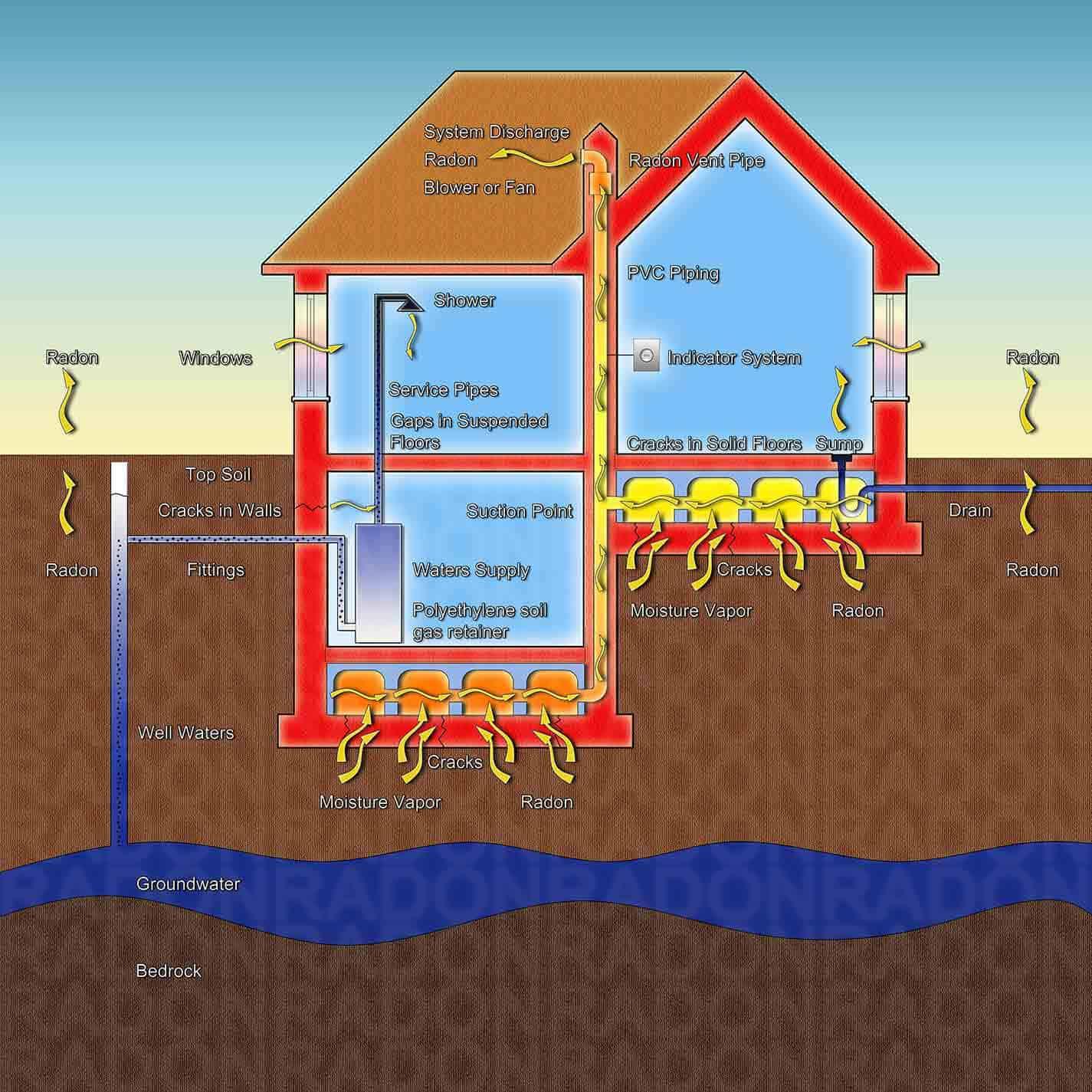 Radon Mitigation Colorado Springs Advanced Radon