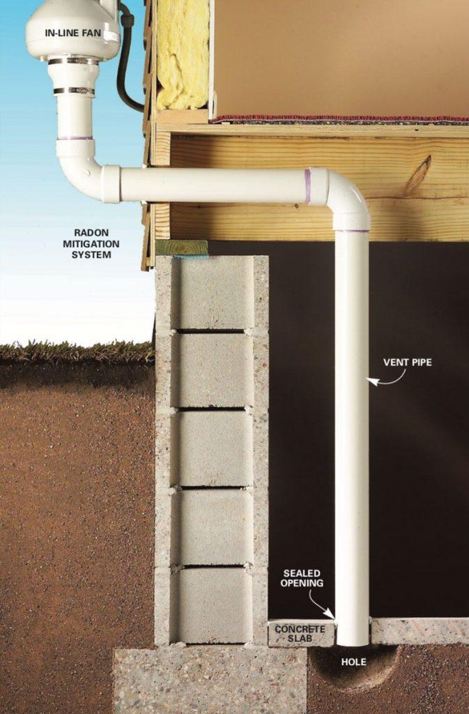 radon mitigation sysyem