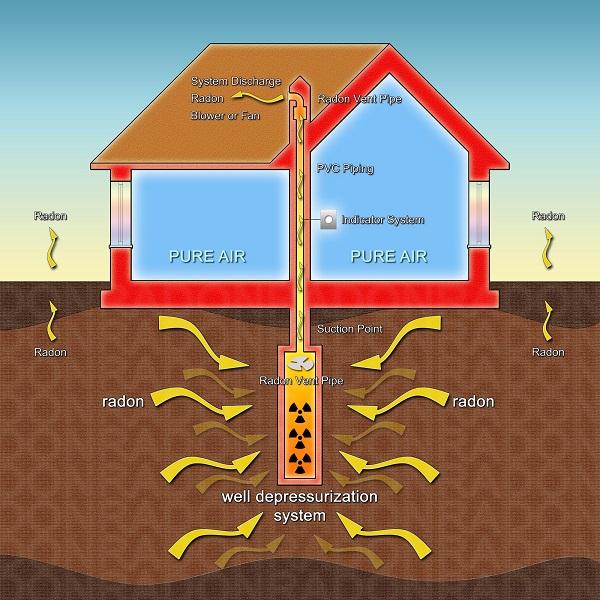 Advanced Colorado Springs Radon Systems